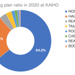 Dismantling plan ratio in 2020 at KAIHO